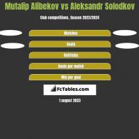 Mutalip Alibekov vs Aleksandr Solodkov h2h player stats