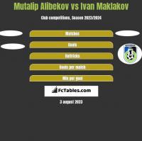 Mutalip Alibekov vs Ivan Maklakov h2h player stats