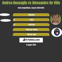 Andrea Bussaglia vs Alessandro De Vitis h2h player stats