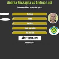 Andrea Bussaglia vs Andrea Luci h2h player stats