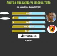 Andrea Bussaglia vs Andres Tello h2h player stats