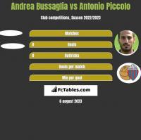 Andrea Bussaglia vs Antonio Piccolo h2h player stats