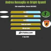 Andrea Bussaglia vs Bright Gyamfi h2h player stats