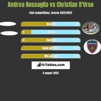 Andrea Bussaglia vs Christian D'Urso h2h player stats