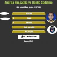 Andrea Bussaglia vs Danilo Soddimo h2h player stats