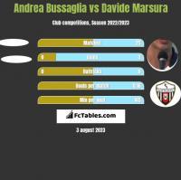 Andrea Bussaglia vs Davide Marsura h2h player stats