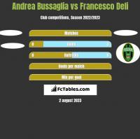 Andrea Bussaglia vs Francesco Deli h2h player stats