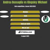 Andrea Bussaglia vs Kingsley Michael h2h player stats