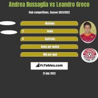 Andrea Bussaglia vs Leandro Greco h2h player stats
