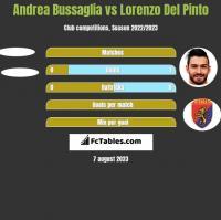 Andrea Bussaglia vs Lorenzo Del Pinto h2h player stats