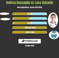 Andrea Bussaglia vs Luca Valzania h2h player stats