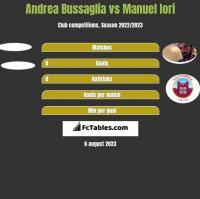 Andrea Bussaglia vs Manuel Iori h2h player stats