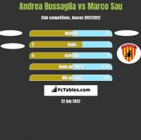 Andrea Bussaglia vs Marco Sau h2h player stats