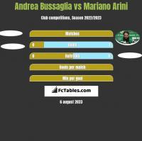 Andrea Bussaglia vs Mariano Arini h2h player stats