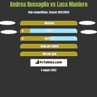 Andrea Bussaglia vs Luca Maniero h2h player stats