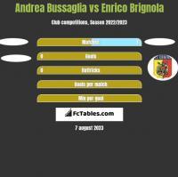 Andrea Bussaglia vs Enrico Brignola h2h player stats