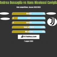 Andrea Bussaglia vs Hans Nicolussi Caviglia h2h player stats