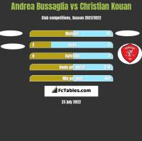 Andrea Bussaglia vs Christian Kouan h2h player stats