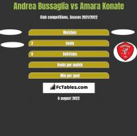 Andrea Bussaglia vs Amara Konate h2h player stats