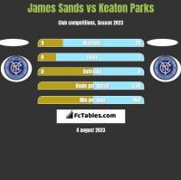 James Sands vs Keaton Parks h2h player stats