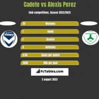 Cadete vs Alexis Perez h2h player stats