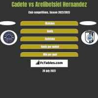 Cadete vs Arelibetsiel Hernandez h2h player stats