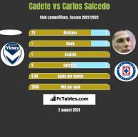 Cadete vs Carlos Salcedo h2h player stats