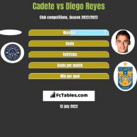 Cadete vs Diego Reyes h2h player stats