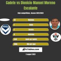 Cadete vs Dionicio Manuel Moreno Escalante h2h player stats