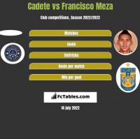 Cadete vs Francisco Meza h2h player stats