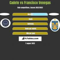 Cadete vs Francisco Venegas h2h player stats