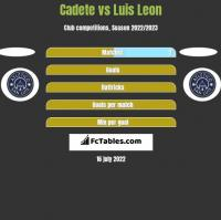 Cadete vs Luis Leon h2h player stats