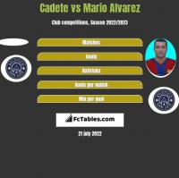 Cadete vs Mario Alvarez h2h player stats