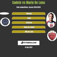 Cadete vs Mario De Luna h2h player stats