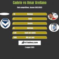 Cadete vs Omar Arellano h2h player stats