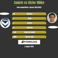 Cadete vs Victor Milke h2h player stats