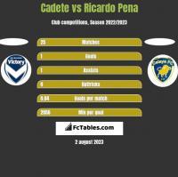 Cadete vs Ricardo Pena h2h player stats