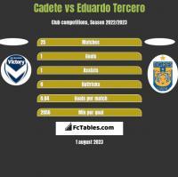Cadete vs Eduardo Tercero h2h player stats