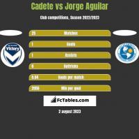 Cadete vs Jorge Aguilar h2h player stats