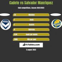 Cadete vs Salvador Manriquez h2h player stats