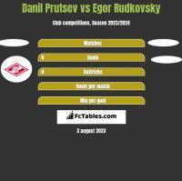 Danil Prutsev vs Egor Rudkovsky h2h player stats