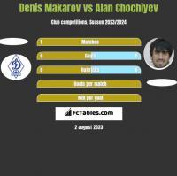 Denis Makarov vs Alan Chochiyev h2h player stats