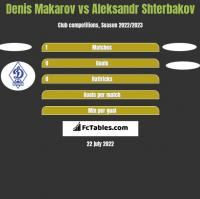 Denis Makarov vs Aleksandr Shterbakov h2h player stats