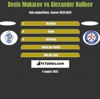 Denis Makarov vs Alexander Kulikov h2h player stats