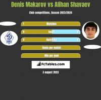 Denis Makarov vs Alihan Shavaev h2h player stats