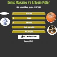 Denis Makarov vs Artyom Fidler h2h player stats