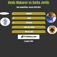 Denis Makarov vs Darko Jevtic h2h player stats