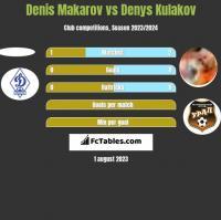 Denis Makarov vs Denys Kulakov h2h player stats