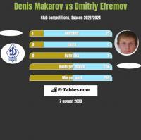 Denis Makarov vs Dmitriy Efremov h2h player stats