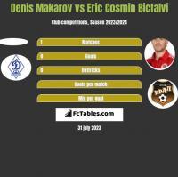 Denis Makarov vs Eric Cosmin Bicfalvi h2h player stats